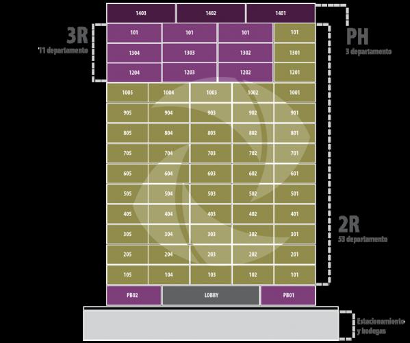 Distribución departamentos Zikura